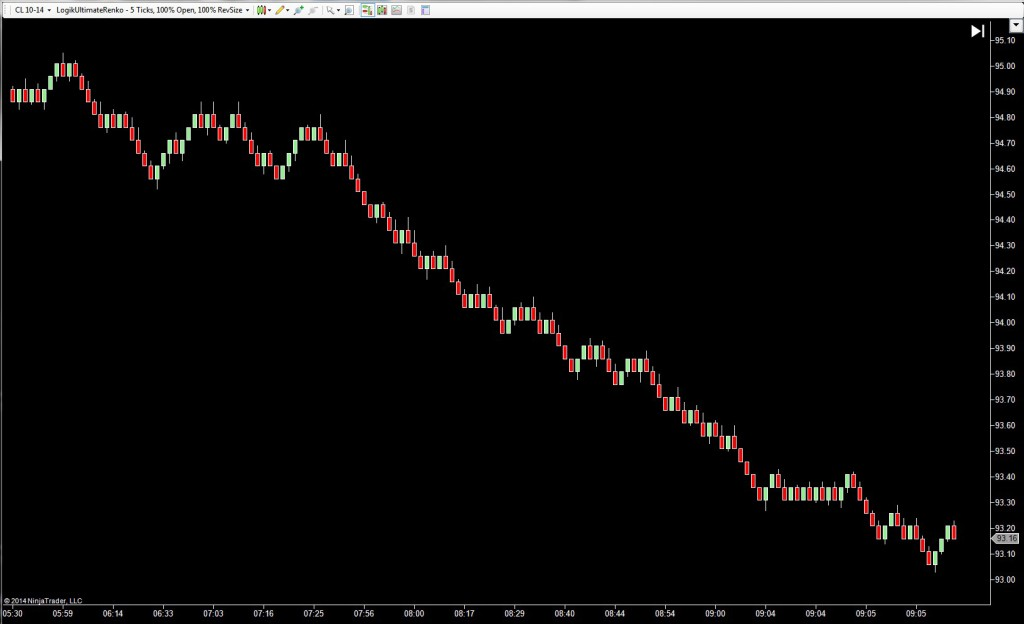 Here is the equivalent Renko Price Bar