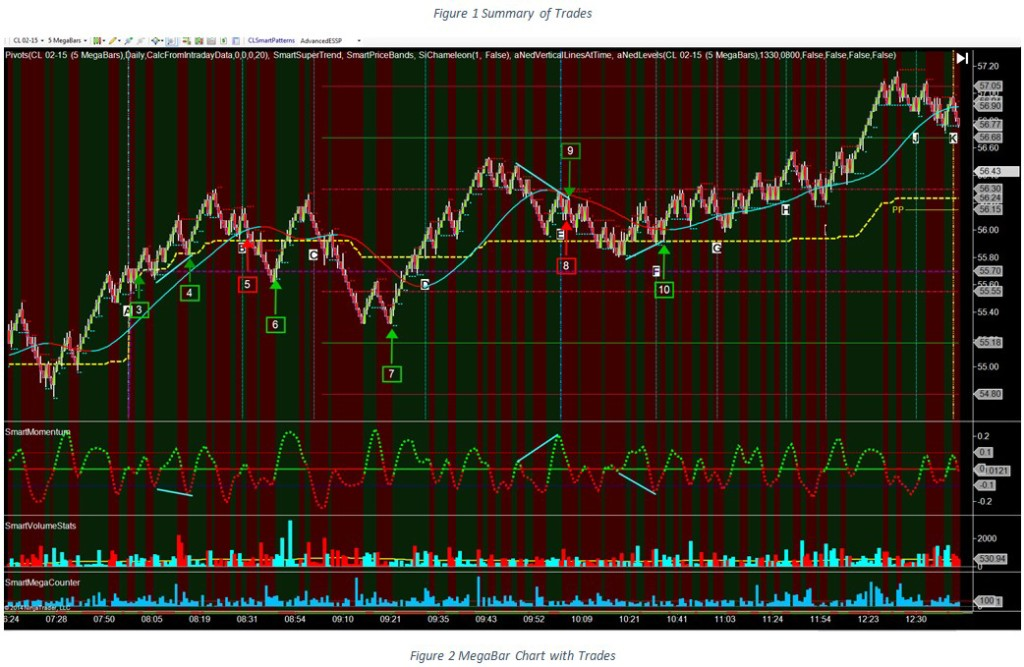 Ned MB Chart