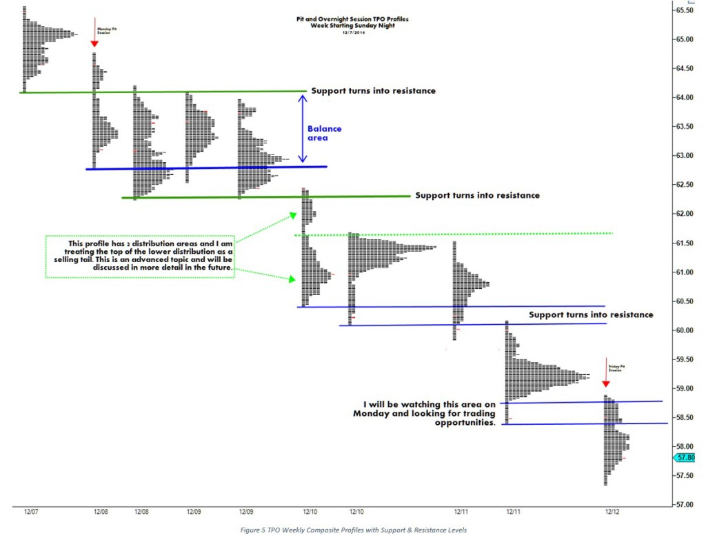 Weekly TPO with Support and Resistance