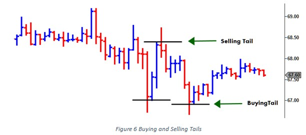 buying and selling tails