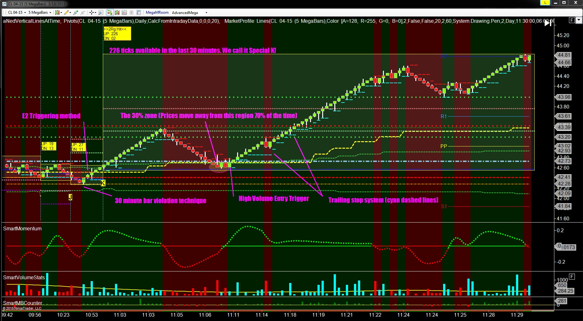 Live Trading Room Crude Oil